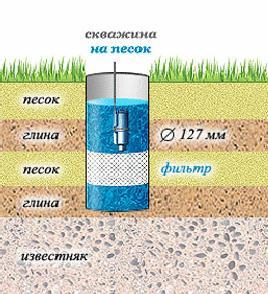 Отличие артезианской скважины от скважины на песке
